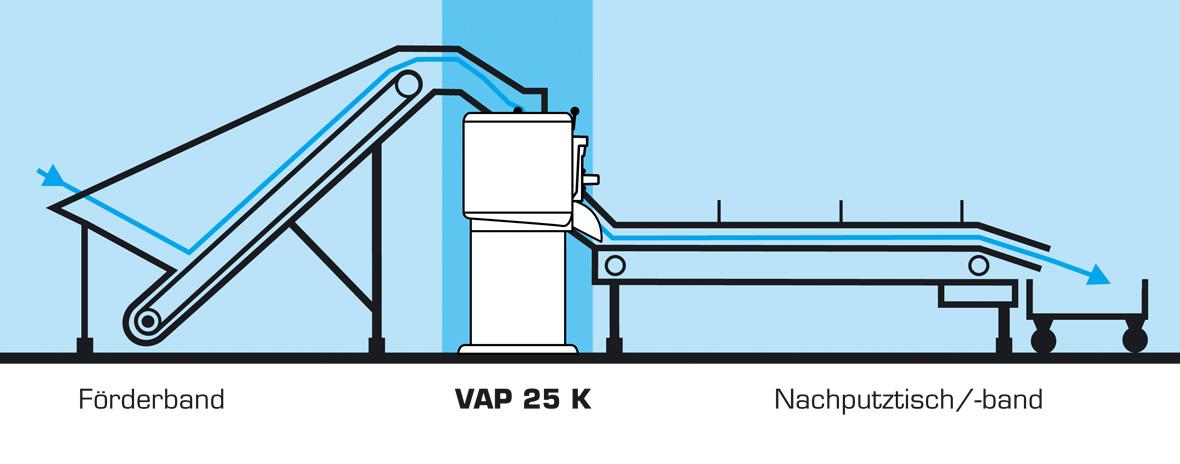 Flott Vollautomatische Wasch- und Kartoffelschälanlage